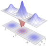 6 software modules delivered in the area of Quantum Dynamics