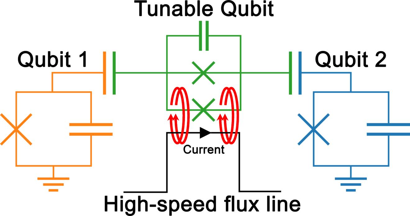 qubits_with_labels