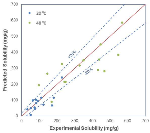 solubility_experiment_prediction